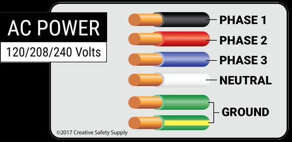 Kabel: Kode Warna, Fungsi, Jenis, Manfaat, Kelebihan Dan Kekurangan Dalam Instalasi Listrik
